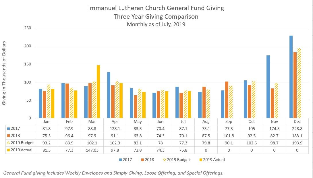 Three year giving comparison through July 2019
