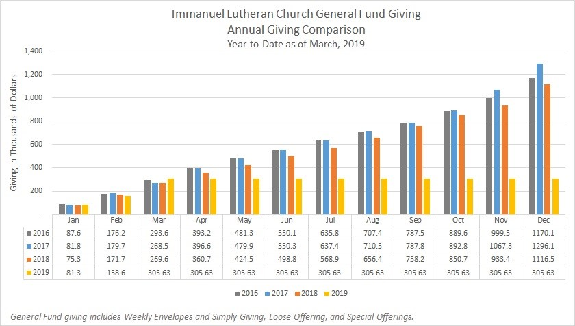 Annual Giving through March 2019