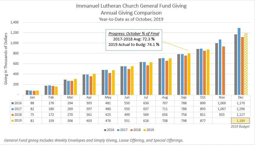 Annual giving comparison