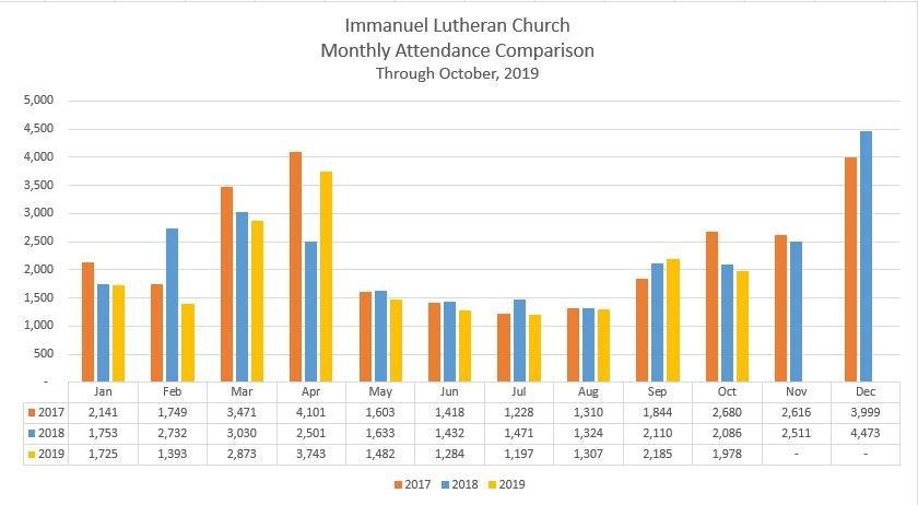 Monthly comparison